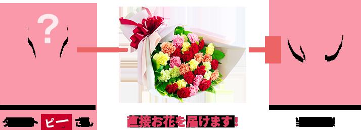 花を届ける流れ